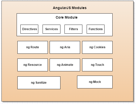 AngularJS Modules
